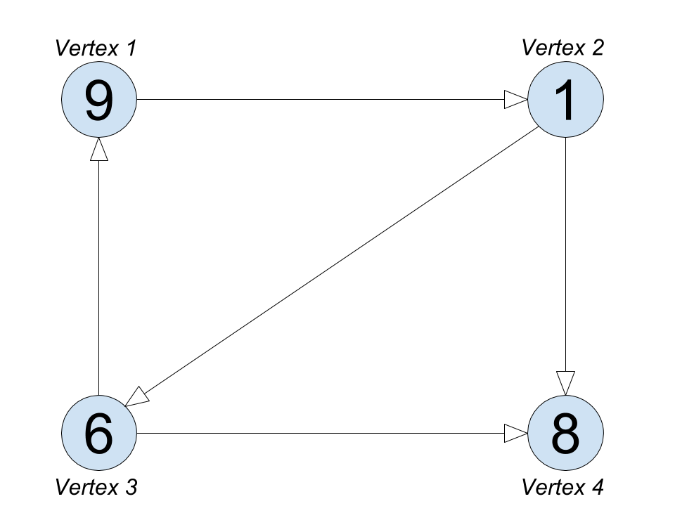 Big Data Lab Graphx